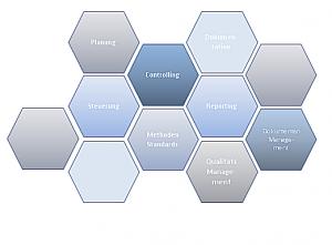 IT Projekt Management PMO